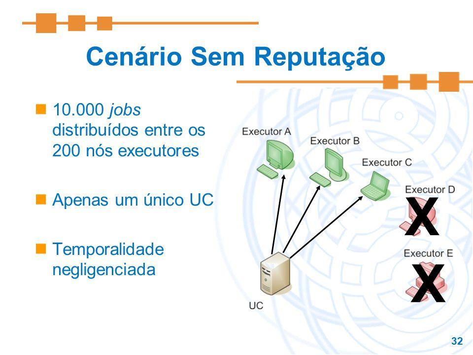 32 Cenário Sem Reputação 10.000 jobs distribuídos entre os 200 nós executores Apenas um único UC Temporalidade negligenciada X X