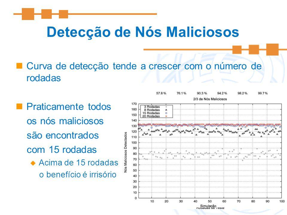 34 Curva de detecção tende a crescer com o número de rodadas Praticamente todos os nós maliciosos são encontrados com 15 rodadas Acima de 15 rodadas o