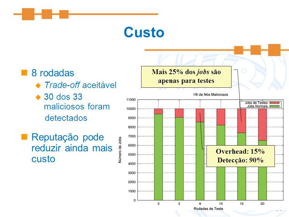35 Custo 8 rodadas Trade-off aceitável 30 dos 33 maliciosos foram detectados Reputação pode reduzir ainda mais o custo Mais 25% dos jobs são apenas pa
