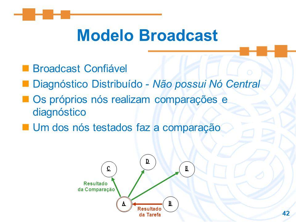 42 Modelo Broadcast Broadcast Confiável Diagnóstico Distribuído - Não possui Nó Central Os próprios nós realizam comparações e diagnóstico Um dos nós