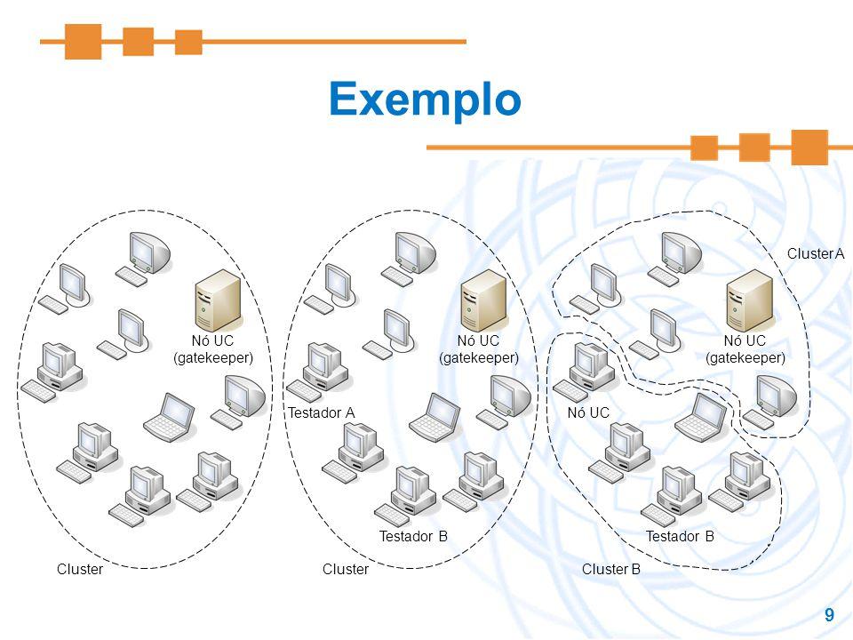 9 Exemplo Nó UC (gatekeeper) Cluster Nó UC (gatekeeper) Cluster Testador B Testador A Nó UC (gatekeeper) Testador B Nó UC Cluster B Cluster A