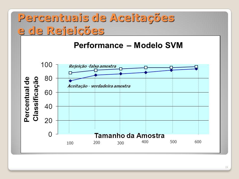 Erro Médio de Classificação(%) Erro de Classificação – Modelo SVM 4,65 6,57 7,05 12,35 9,33 7,82 10,46 16,32 21,99 Tamanho da Amostra Erro percentual