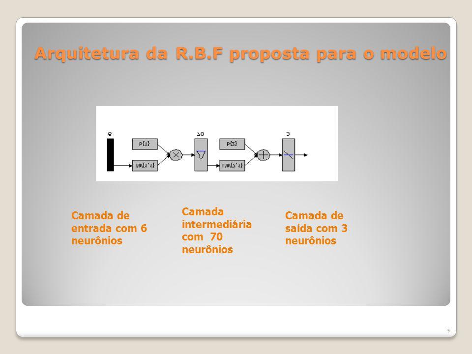Arquitetura da R.B.F proposta para o modelo Camada de entrada com 6 neurônios Camada intermediária com 70 neurônios Camada de saída com 3 neurônios 9