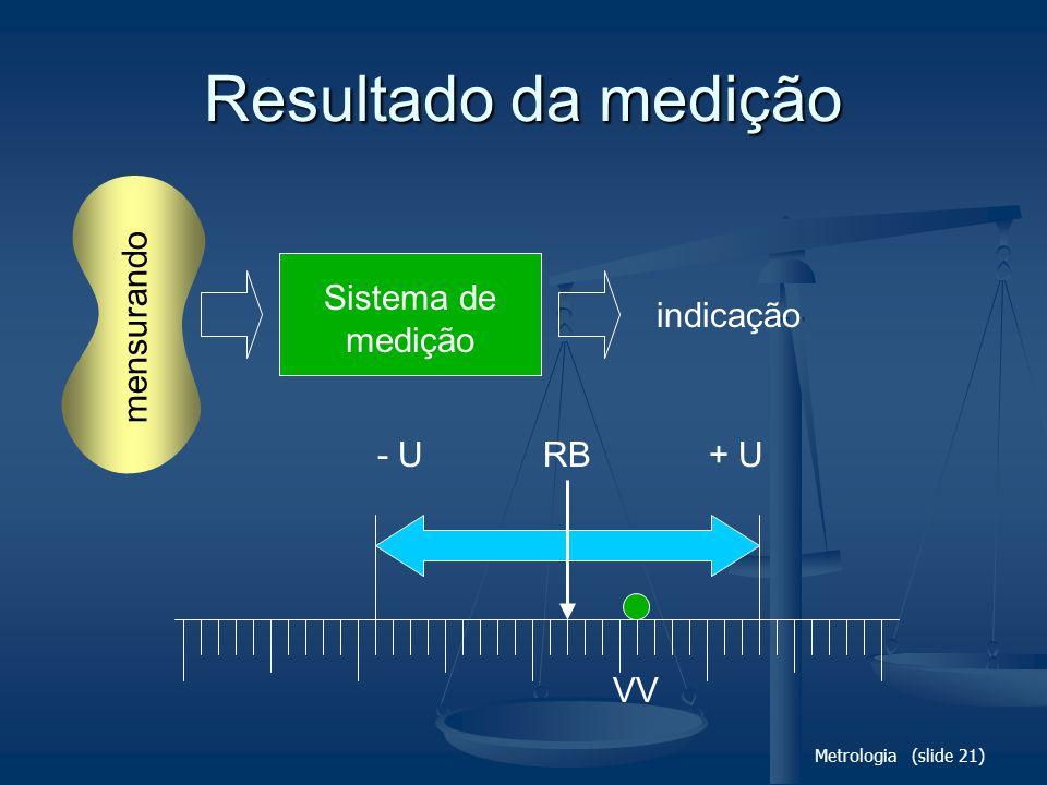 Metrologia (slide 21) Resultado da medição Sistema de medição mensurando indicação RB+ U- U VV