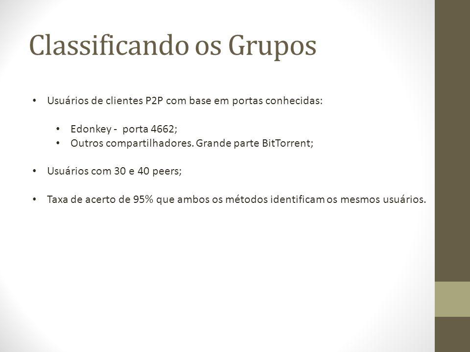 Classificando os Grupos Usuários de clientes P2P com base em portas conhecidas: Edonkey - porta 4662; Outros compartilhadores.