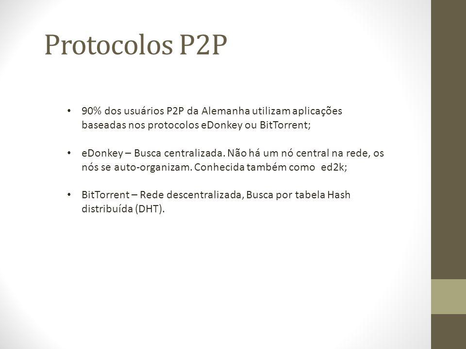 Protocolos P2P 90% dos usuários P2P da Alemanha utilizam aplicações baseadas nos protocolos eDonkey ou BitTorrent; eDonkey – Busca centralizada.