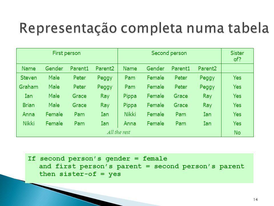14 Representação completa numa tabela Ian Ray Peggy Parent2 Female Gender Pam Grace Peter Parent1NameParent2Parent1GenderName Ian Ray Peggy Pam Grace