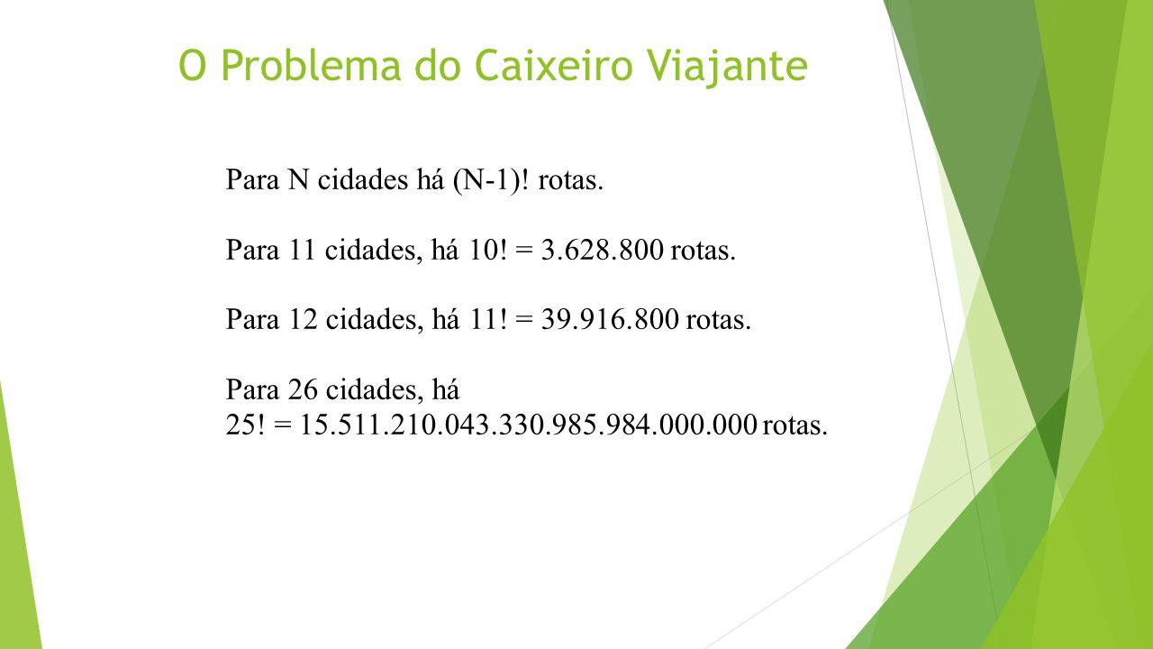 O Problema do Caixeiro Viajante Para N cidades há (N-1)! rotas. Para 11 cidades, há 10! = 3.628.800 rotas. Para 12 cidades, há 11! = 39.916.800 rotas.