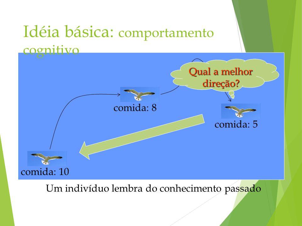 Idéia básica: comportamento cognitivo Um indivíduo lembra do conhecimento passado Qual a melhor direção? comida: 10comida: 8comida: 5