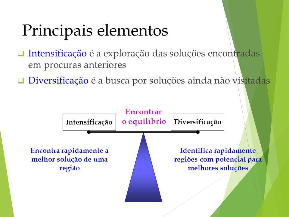 Principais elementos Intensificação é a exploração das soluções encontradas em procuras anteriores Diversificação é a busca por soluções ainda não vis