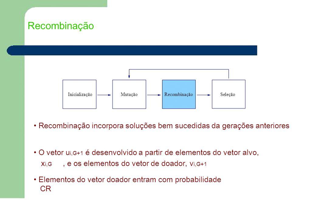Recombinação InicializaçãoMutaçãoRecombinaçãoSeleção Recombinação incorpora soluções bem sucedidas da gerações anteriores O vetor u i,G+1 é desenvolvi