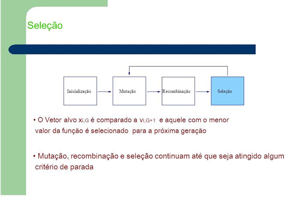 Seleção InicializaçãoMutaçãoRecombinaçãoSeleção O Vetor alvo x i,G é comparado a v i,G+1 e aquele com o menor valor da função é selecionado para a pró