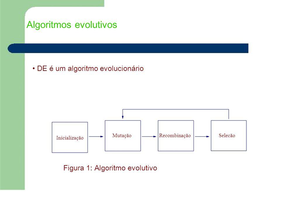 Algoritmos evolutivos DE é um algoritmo evolucionário Inicialização MutaçãoRecombinaçãoSelecão Figura 1: Algoritmo evolutivo