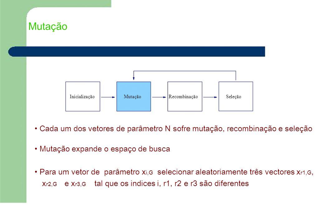 Mutação InicializaçãoMutaçãoRecombinaçãoSeleção Cada um dos vetores de parâmetro N sofre mutação, recombinação e seleção Mutação expande o espaço de b
