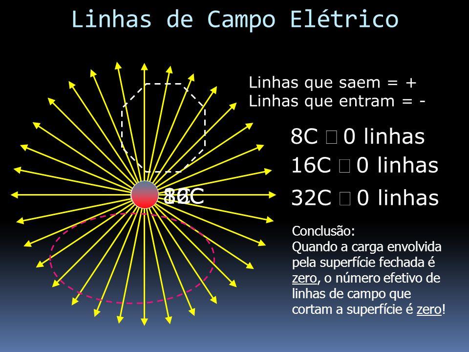 8C Linhas que saem = + Linhas que entram = - 8C 0 linhas 16C 0 linhas 16C 32C 32C 0 linhas Conclusão: Quando a carga envolvida pela superfície fechada é zero, o número efetivo de linhas de campo que cortam a superfície é zero.