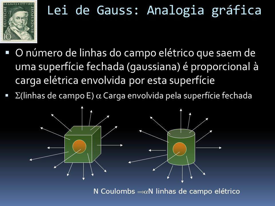 Lei de Gauss: Analogia gráfica O número de linhas do campo elétrico que saem de uma superfície fechada (gaussiana) é proporcional à carga elétrica envolvida por esta superfície (linhas de campo E) Carga envolvida pela superfície fechada N Coulombs N linhas de campo elétrico