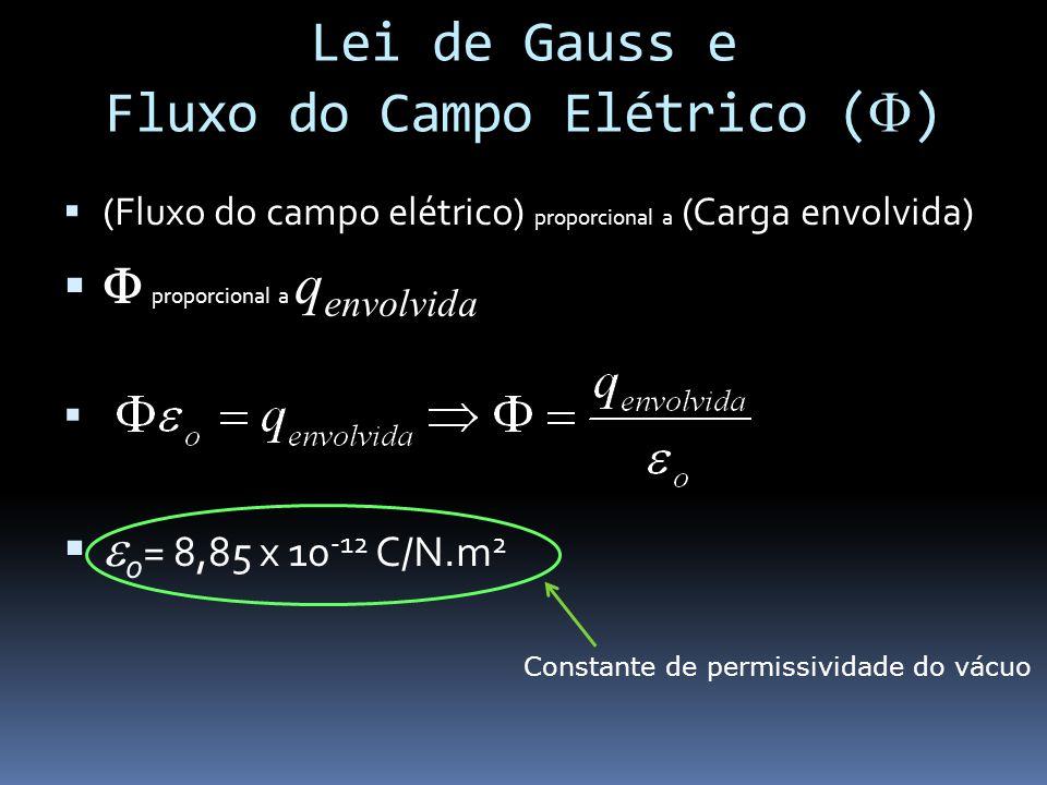 Lei de Gauss e Fluxo do Campo Elétrico () (Fluxo do campo elétrico) proporcional a (Carga envolvida) proporcional a q envolvida o = 8,85 x 10 -12 C/N.m 2 Constante de permissividade do vácuo