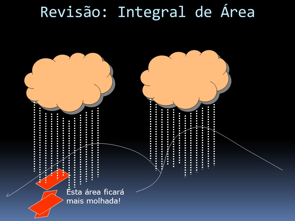 Revisão: Integral de Área Esta área ficará mais molhada!