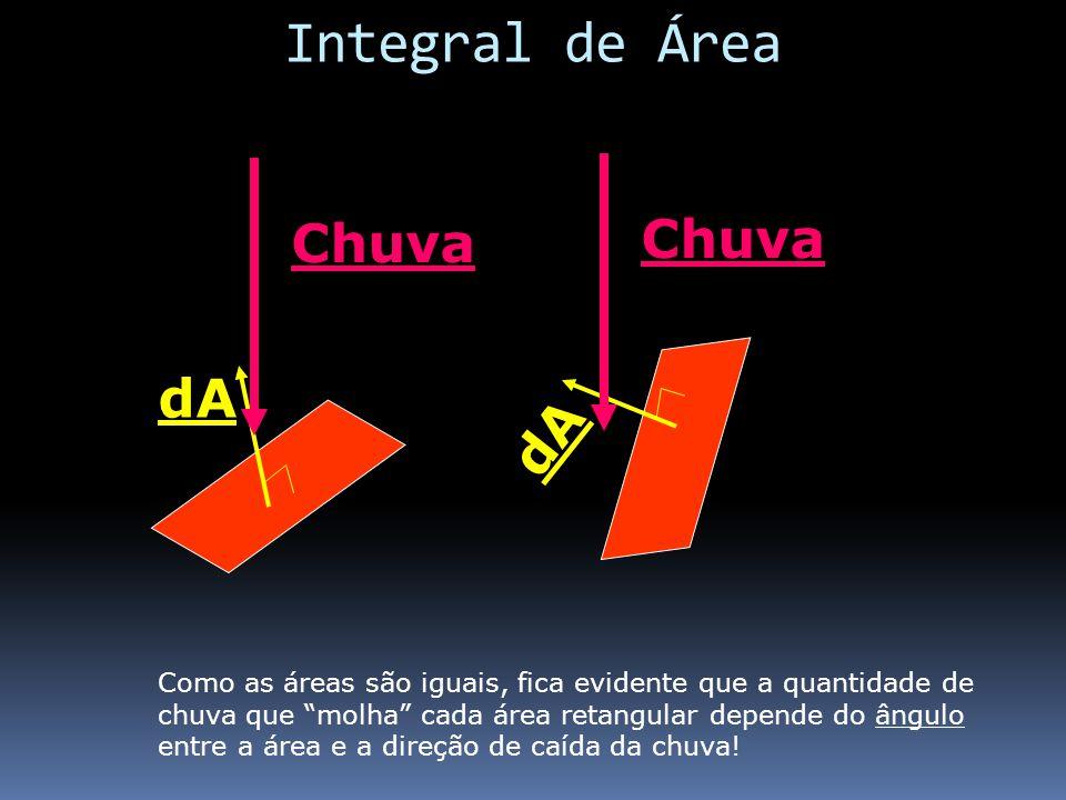 dA Chuva Como as áreas são iguais, fica evidente que a quantidade de chuva que molha cada área retangular depende do ângulo entre a área e a direção d