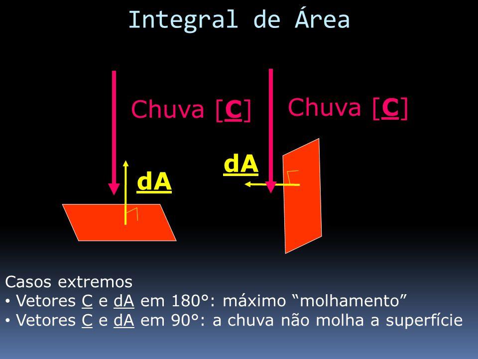 dA Chuva [C] Casos extremos Vetores C e dA em 180°: máximo molhamento Vetores C e dA em 90°: a chuva não molha a superfície Integral de Área