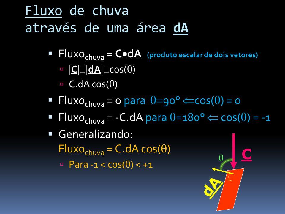 Fluxo de chuva através de uma área dA Fluxo chuva = C dA (produto escalar de dois vetores)  C   dA  cos( ) C.dA cos( ) Fluxo chuva = 0 para 90° cos( ) = 0 Fluxo chuva = -C.dA para =180° cos( ) = -1 Generalizando: Fluxo chuva = C.dA cos( ) Para -1 < cos( ) < +1 dA C