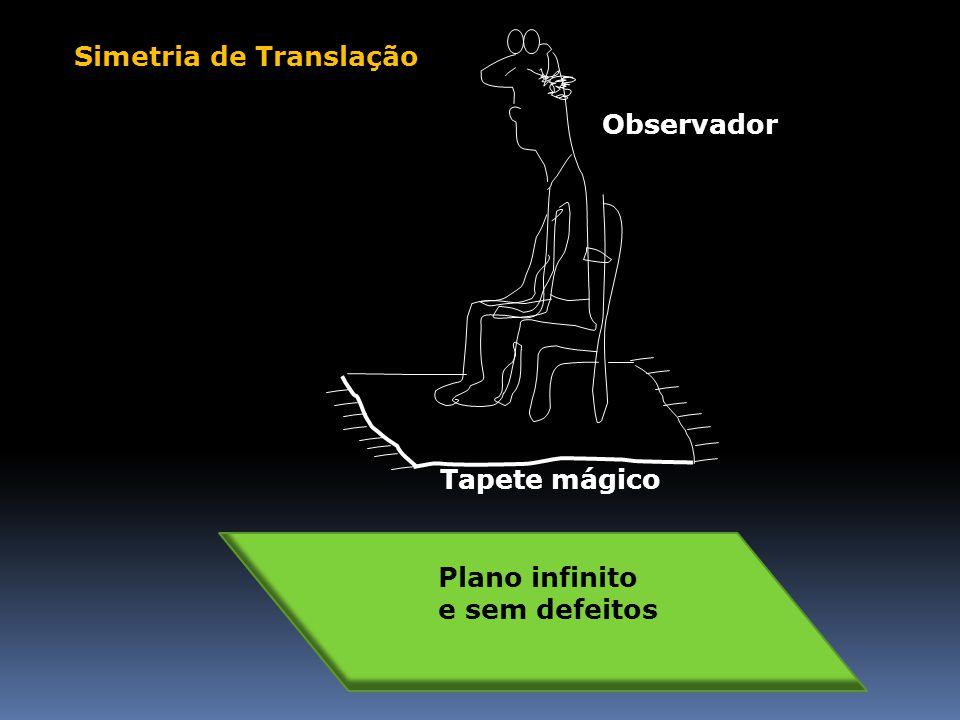 Observador Tapete mágico Simetria de Translação Plano infinito e sem defeitos