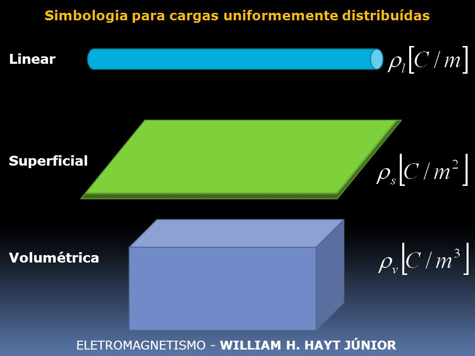 Linear Superficial Simbologia para cargas uniformemente distribuídas Volumétrica ELETROMAGNETISMO - WILLIAM H. HAYT JÚNIOR