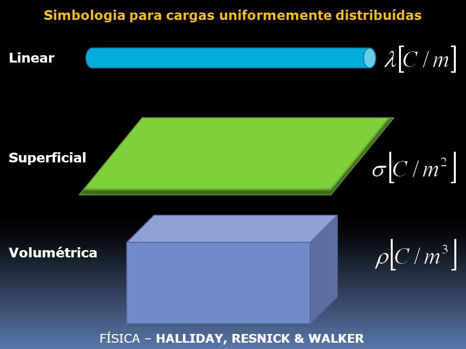 Linear Superficial Simbologia para cargas uniformemente distribuídas Volumétrica FÍSICA – HALLIDAY, RESNICK & WALKER