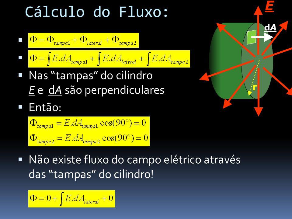 Nas tampas do cilindro E e dA são perpendiculares Então: Não existe fluxo do campo elétrico através das tampas do cilindro! dAdA E r Cálculo do Fluxo: