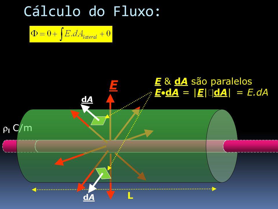 l C/m L dAdA dAdA E E & dA são paralelos EdA = |E|dA| = E.dA Cálculo do Fluxo: