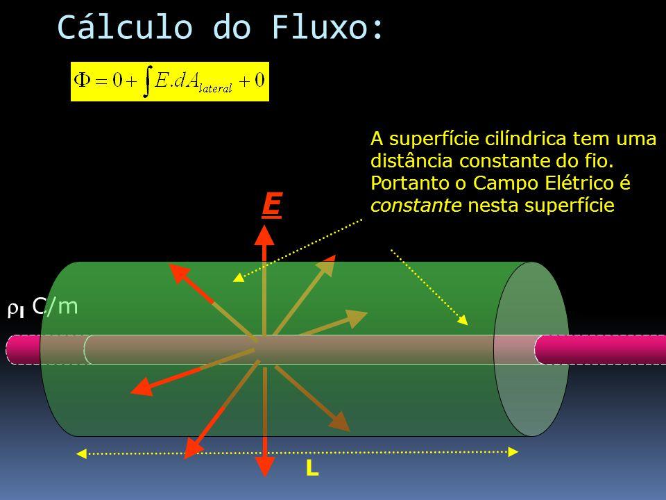 l C/m L E A superfície cilíndrica tem uma distância constante do fio. Portanto o Campo Elétrico é constante nesta superfície Cálculo do Fluxo: