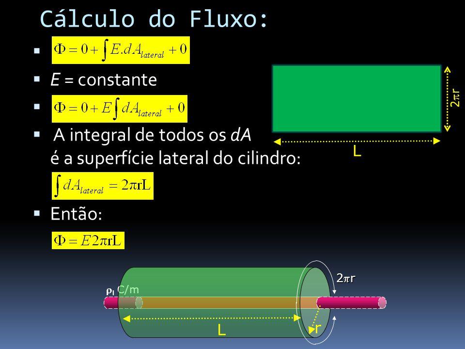 E = constante A integral de todos os dA é a superfície lateral do cilindro: Então: l C/m r L 2r 2r Cálculo do Fluxo: L 2 r 2 r