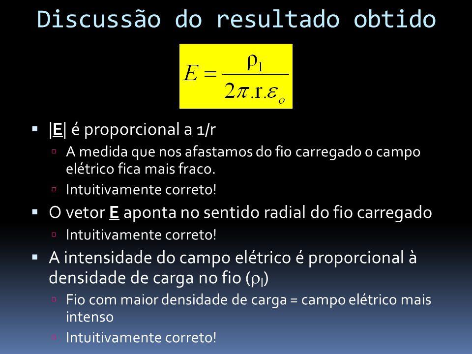 Discussão do resultado obtido |E| é proporcional a 1/r A medida que nos afastamos do fio carregado o campo elétrico fica mais fraco. Intuitivamente co