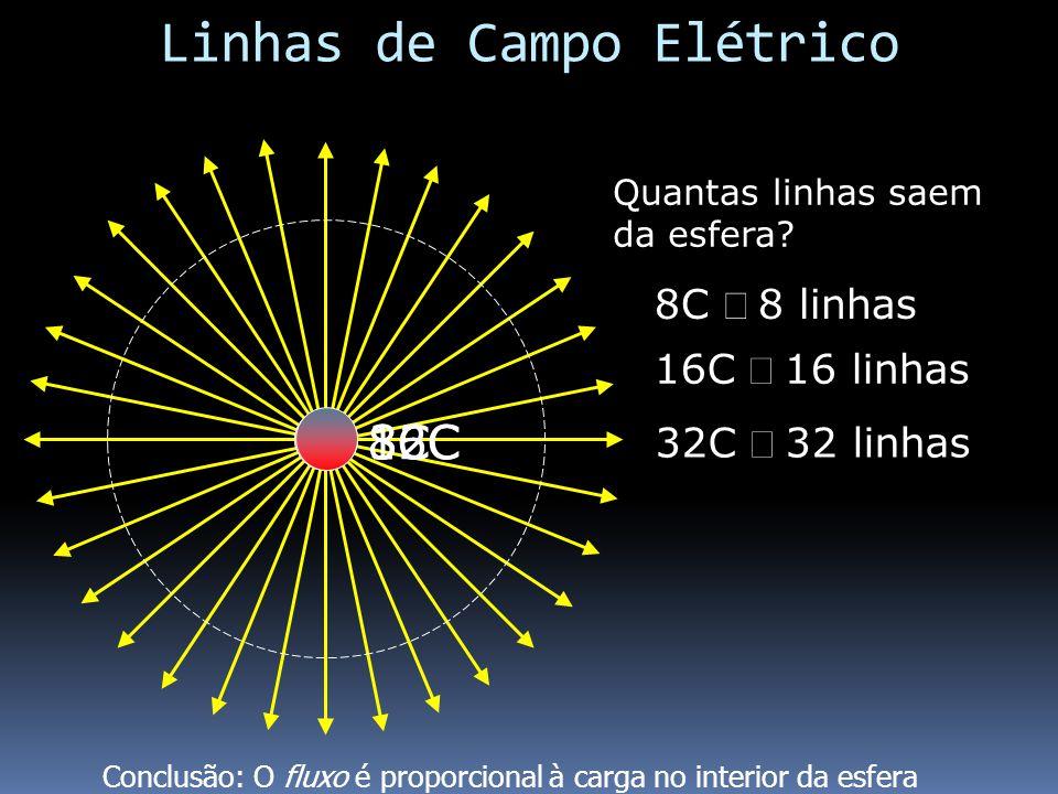 8C Quantas linhas saem da esfera? 8C 8 linhas 16C 16 linhas 16C 32C 32C 32 linhas Conclusão: O fluxo é proporcional à carga no interior da esfera Linh