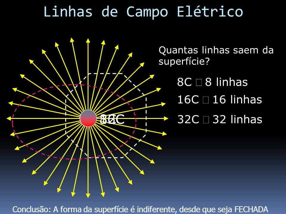 8C Quantas linhas saem da superfície? 8C 8 linhas 16C 16 linhas 16C 32C 32C 32 linhas Linhas de Campo Elétrico Conclusão: A forma da superfície é indi