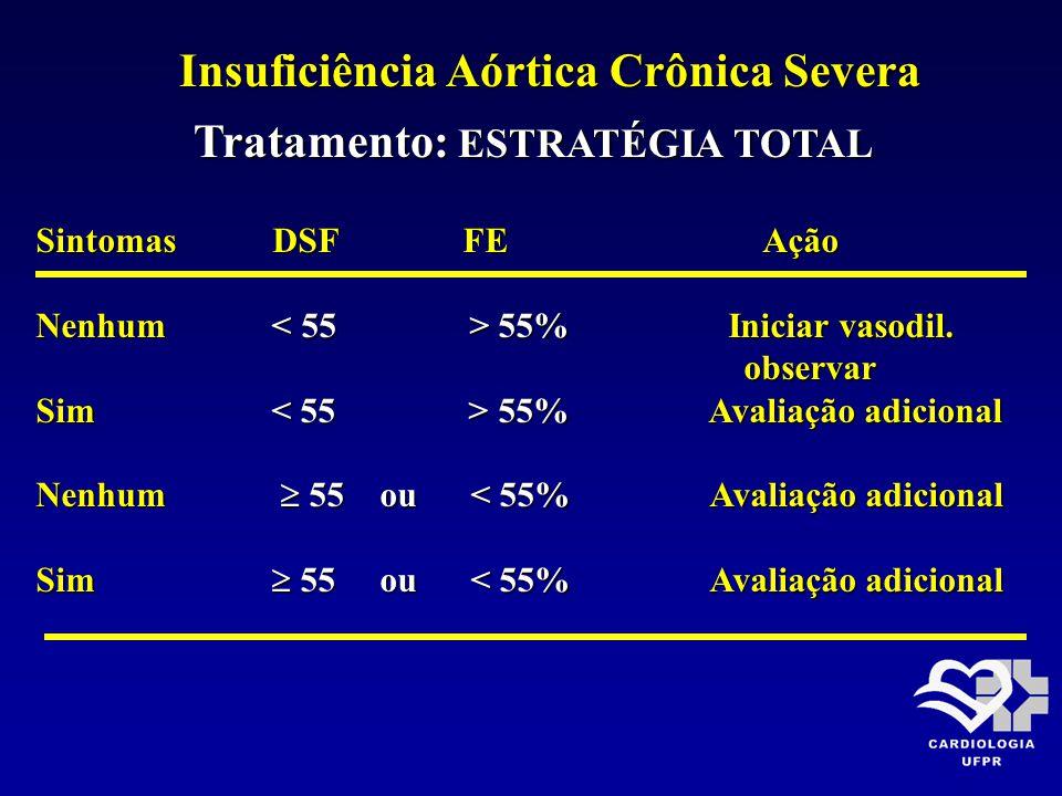 Insuficiência Aórtica Crônica Severa Tratamento: ESTRATÉGIA TOTAL Tratamento: ESTRATÉGIA TOTAL Sintomas DSF FE Ação Nenhum 55% Iniciar vasodil. observ