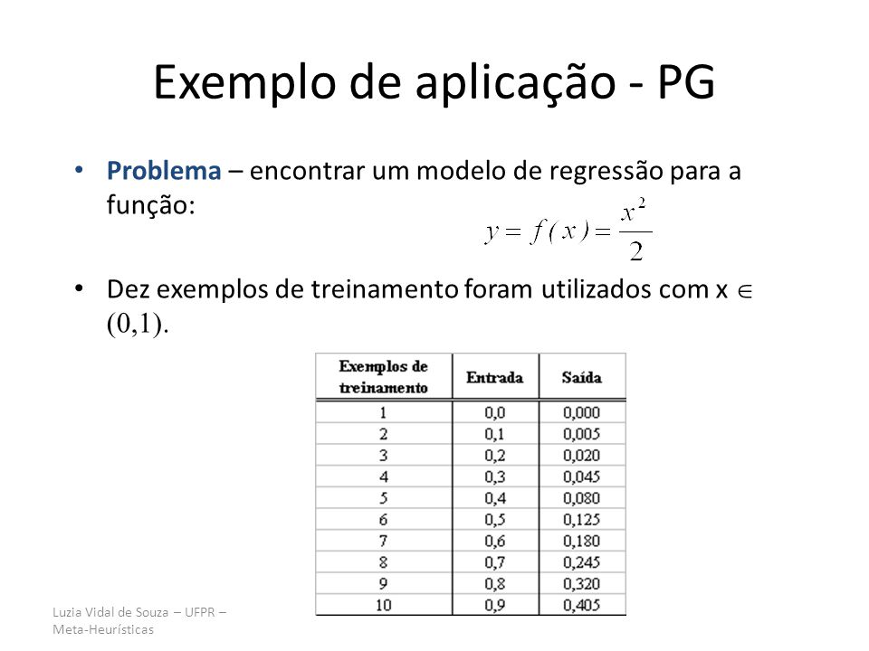 Luzia Vidal de Souza – UFPR – Meta-Heurísticas Exemplo de aplicação - PG Problema – encontrar um modelo de regressão para a função: Dez exemplos de tr