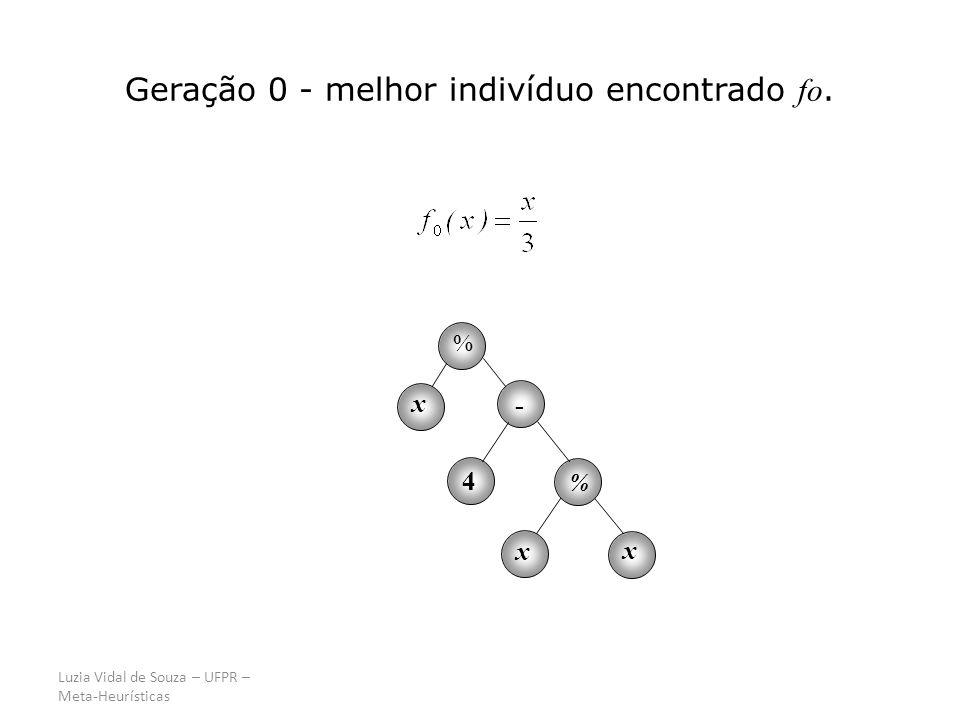 Luzia Vidal de Souza – UFPR – Meta-Heurísticas Geração 0 - melhor indivíduo encontrado fo. % x x x - 4 %