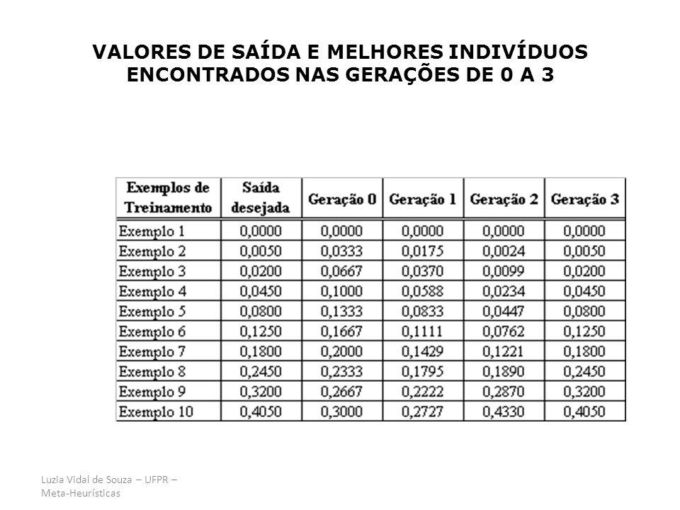 Luzia Vidal de Souza – UFPR – Meta-Heurísticas VALORES DE SAÍDA E MELHORES INDIVÍDUOS ENCONTRADOS NAS GERAÇÕES DE 0 A 3