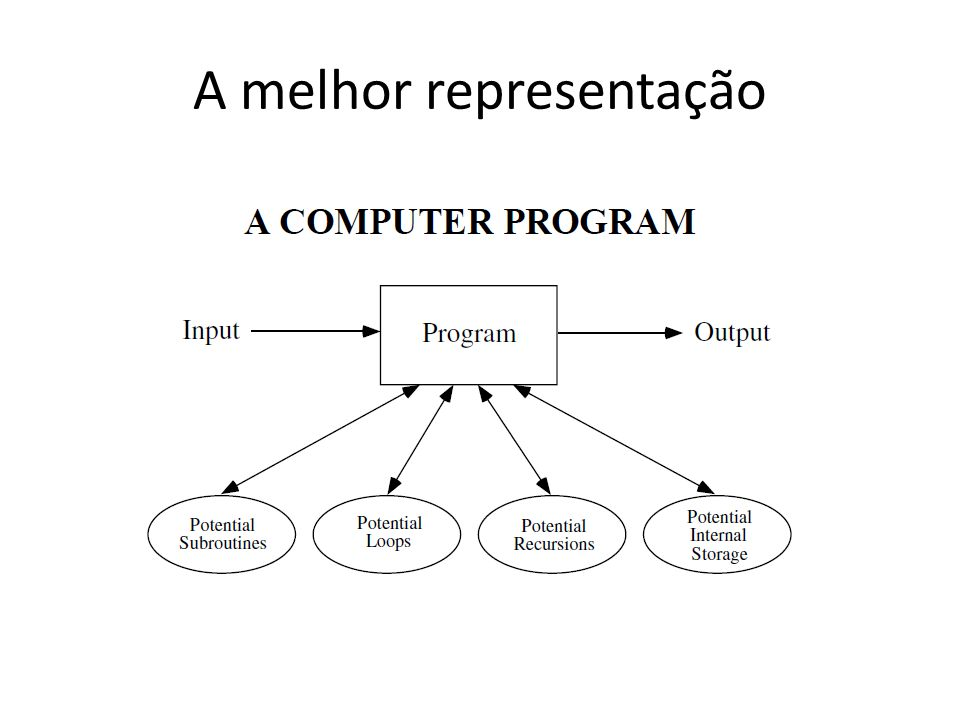 Luzia Vidal de Souza – UFPR – Meta-Heurísticas Programação Genética Proposto por John R.