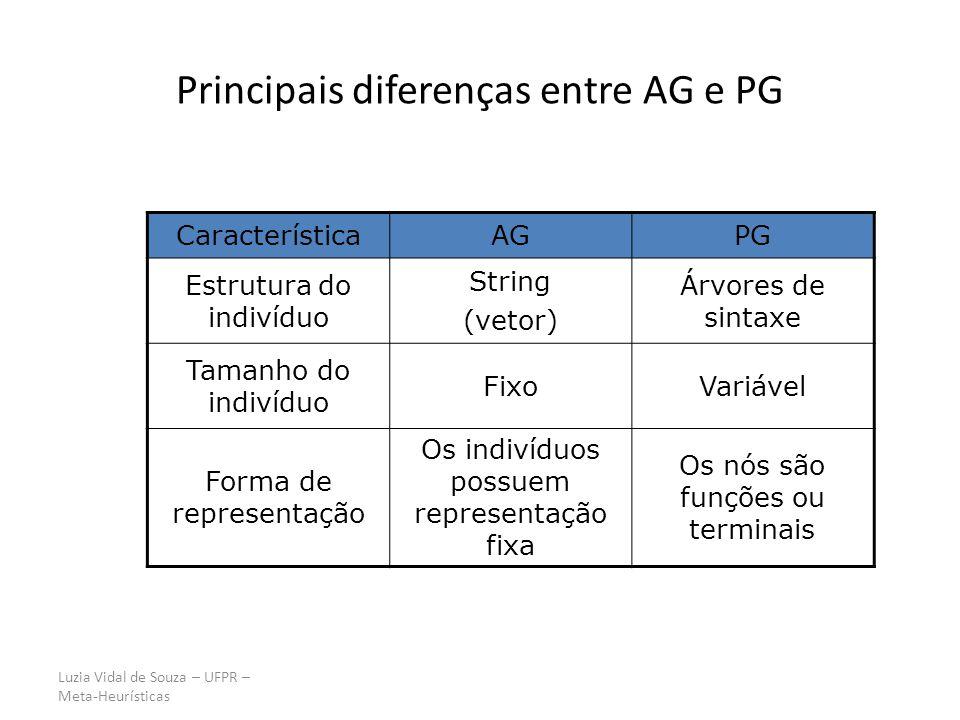 Luzia Vidal de Souza – UFPR – Meta-Heurísticas Principais diferenças entre AG e PG CaracterísticaAGPG Estrutura do indivíduo String (vetor) Árvores de