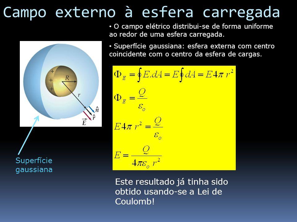 Campo externo à esfera carregada O campo elétrico distribui-se de forma uniforme ao redor de uma esfera carregada. Superfície gaussiana: esfera extern