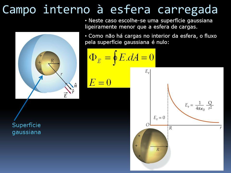 Campo interno à esfera carregada Superfície gaussiana Neste caso escolhe-se uma superfície gaussiana ligeiramente menor que a esfera de cargas. Como n