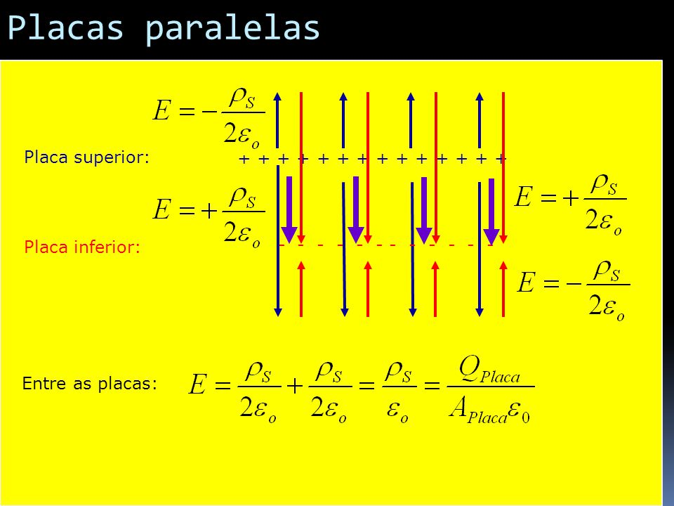 Placas paralelas + + + + + + + Placa superior: - - - - - - - Placa inferior: Entre as placas: