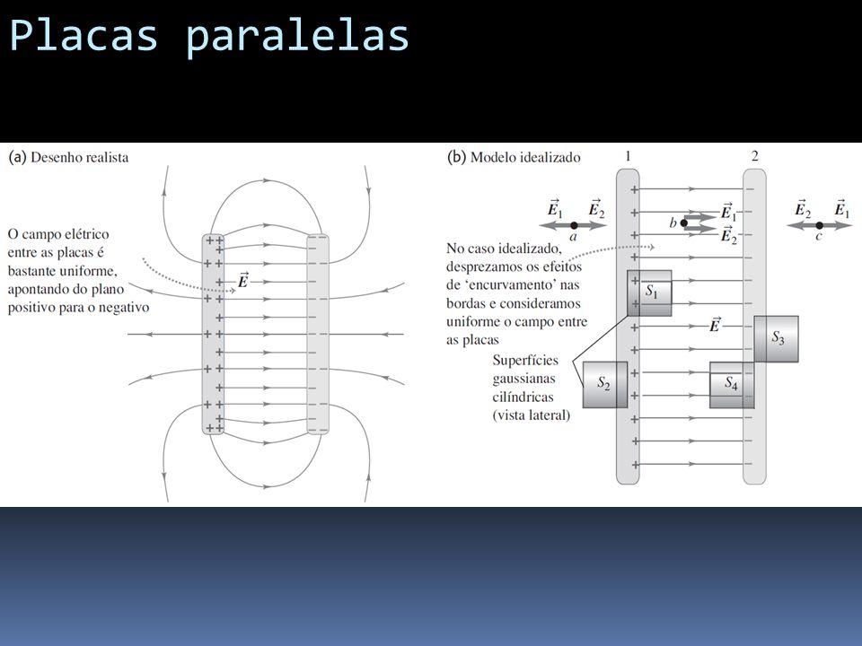 Placas paralelas