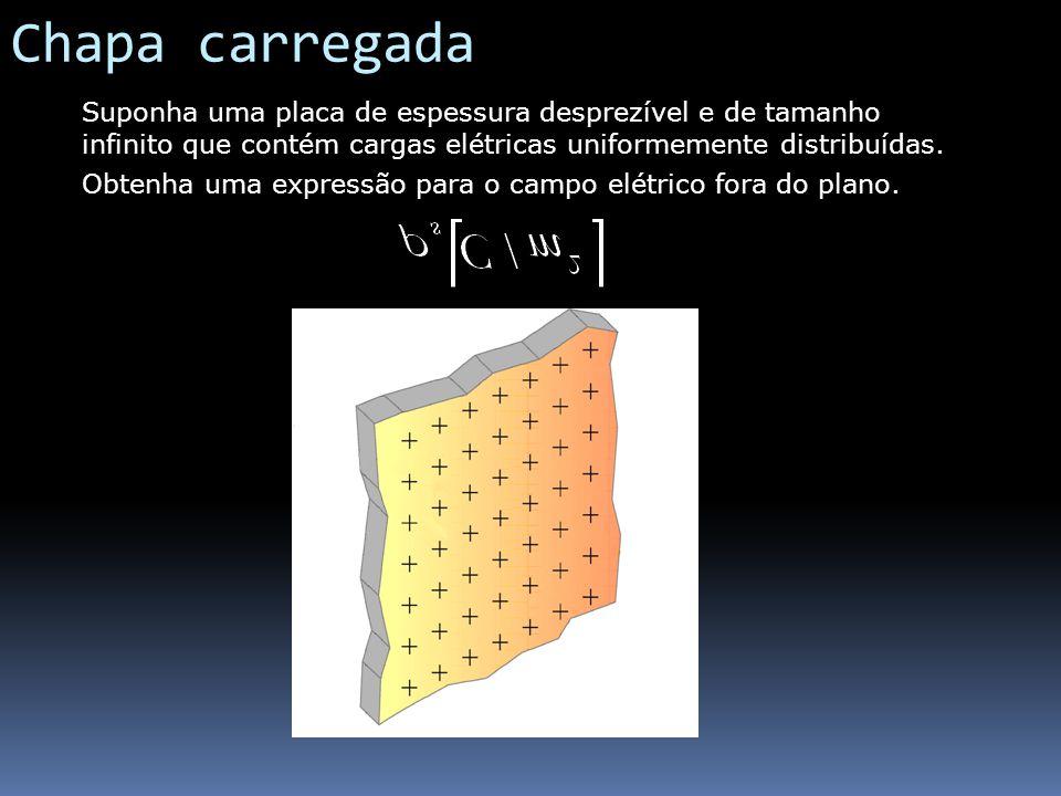 Chapa carregada Suponha uma placa de espessura desprezível e de tamanho infinito que contém cargas elétricas uniformemente distribuídas. Obtenha uma e