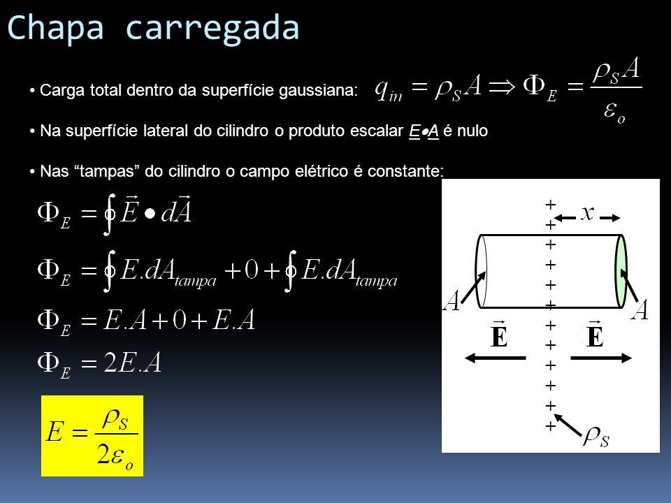 Chapa carregada Carga total dentro da superfície gaussiana: Na superfície lateral do cilindro o produto escalar E A é nulo Nas tampas do cilindro o ca