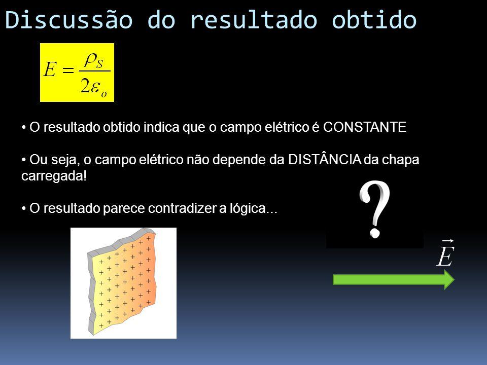 Discussão do resultado obtido O resultado obtido indica que o campo elétrico é CONSTANTE Ou seja, o campo elétrico não depende da DISTÂNCIA da chapa c