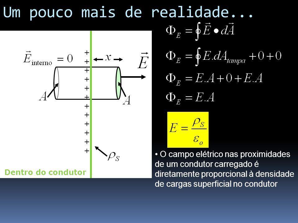 Um pouco mais de realidade... ++++++++++++++++++++++++ Dentro do condutor O campo elétrico nas proximidades de um condutor carregado é diretamente pro