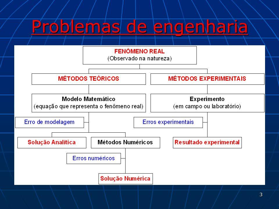 Erros de iteração O erro de iteração de uma variável de interesse é definido como a diferença entre a solução exata (ø i ) do sistema e a solução obtida em uma iteração i (ø i ), ou seja, O erro de iteração de uma variável de interesse é definido como a diferença entre a solução exata (ø i ) do sistema e a solução obtida em uma iteração i (ø i ), ou seja, Possíveis causas do erro de iteração: Possíveis causas do erro de iteração: Emprego de métodos iterativos, como o de Gauss-Seidel ou o Jacobi.Emprego de métodos iterativos, como o de Gauss-Seidel ou o Jacobi.